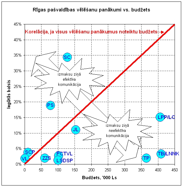 Rīgas vēlēšanu korelācija