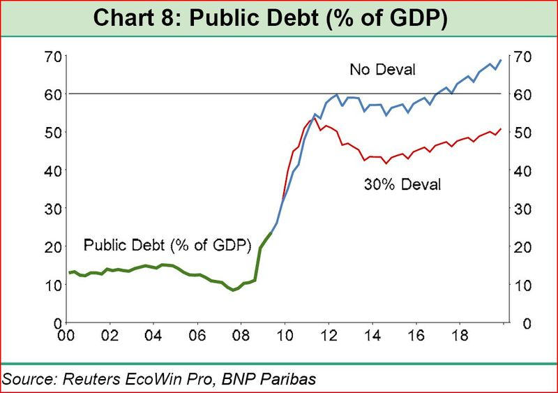 Public debt ar percentage of GDP