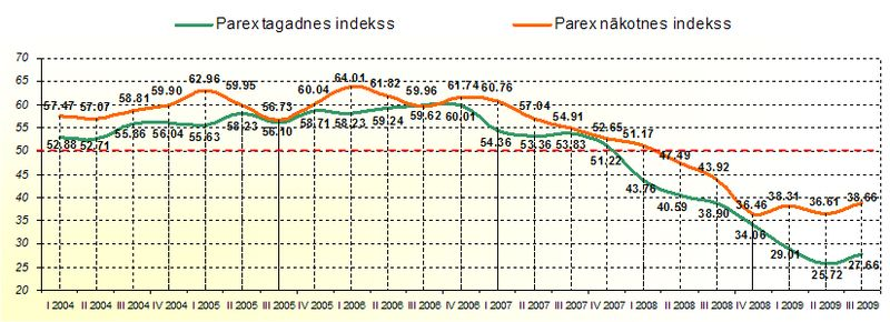 Parex_index_10_2009-1