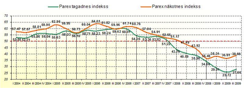 Parex_index_10_2009-1