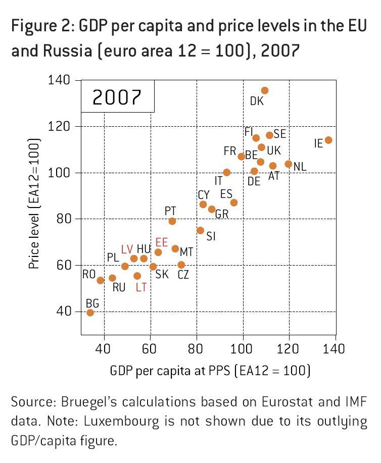 Brueggel correlation