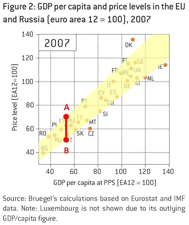 Correlation interval