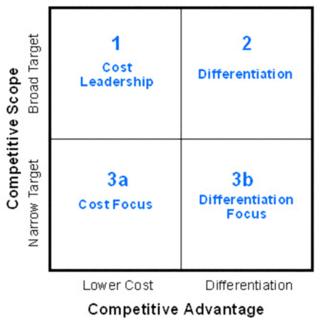Porter strategies